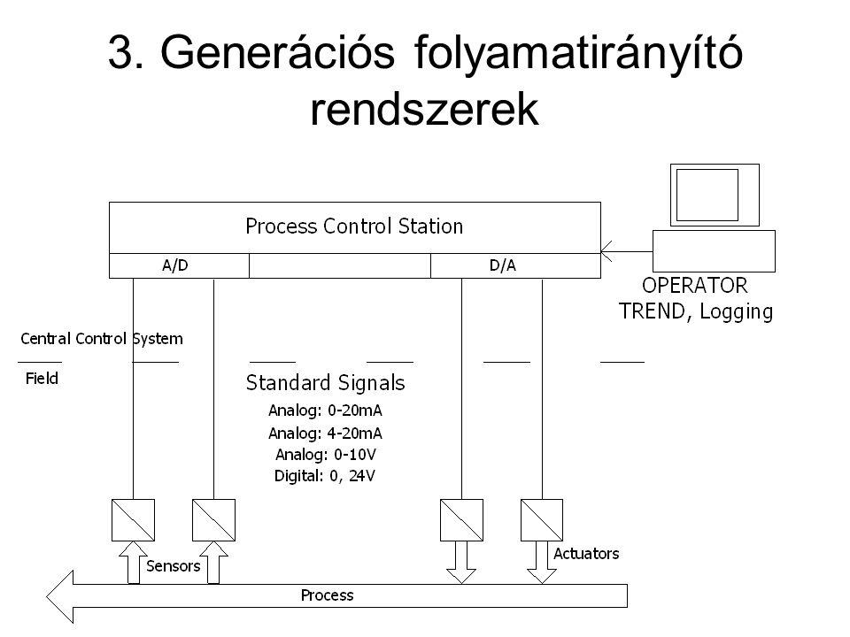 ISO-OSI Modell 7.Alkalmazás függő keret létrehozása.