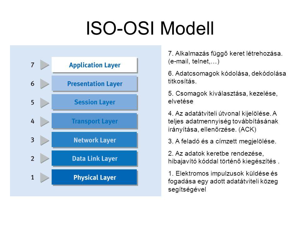 ISO-OSI Modell 7. Alkalmazás függő keret létrehozása. (e-mail, telnet,…) 6. Adatcsomagok kódolása, dekódolása titkosítás. 5. Csomagok kiválasztása, ke