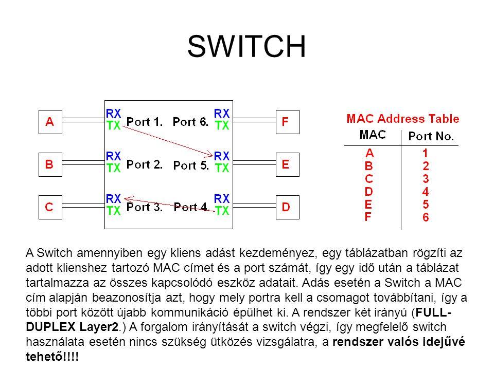 SWITCH A Switch amennyiben egy kliens adást kezdeményez, egy táblázatban rögzíti az adott klienshez tartozó MAC címet és a port számát, így egy idő ut