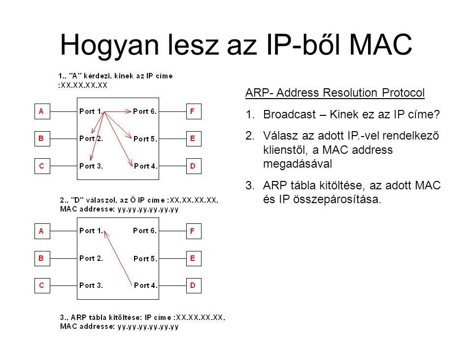 Hogyan lesz az IP-ből MAC ARP- Address Resolution Protocol 1.Broadcast – Kinek ez az IP címe? 2.Válasz az adott IP.-vel rendelkező klienstől, a MAC ad
