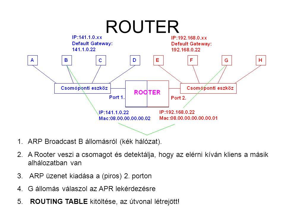 ROUTER 1.ARP Broadcast B állomásról (kék hálózat). 2.A Rooter veszi a csomagot és detektálja, hogy az elérni kíván kliens a másik alhálozatban van 3.