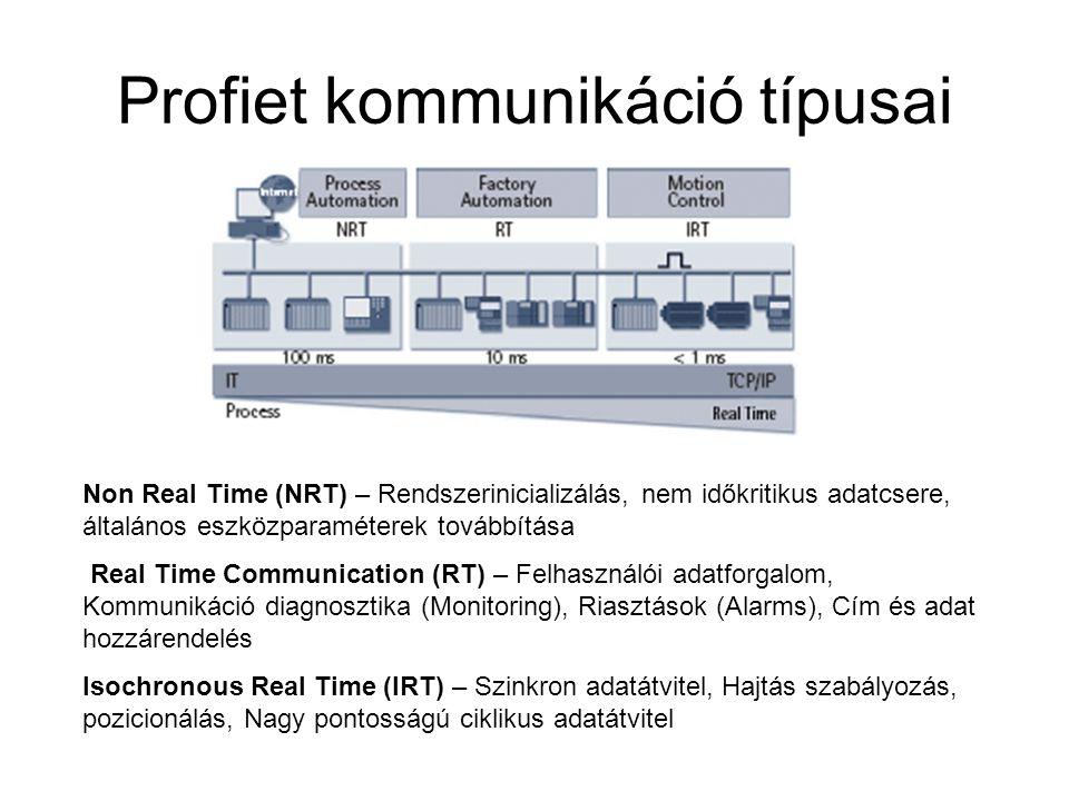 Profiet kommunikáció típusai Non Real Time (NRT) – Rendszerinicializálás, nem időkritikus adatcsere, általános eszközparaméterek továbbítása Real Time Communication (RT) – Felhasználói adatforgalom, Kommunikáció diagnosztika (Monitoring), Riasztások (Alarms), Cím és adat hozzárendelés Isochronous Real Time (IRT) – Szinkron adatátvitel, Hajtás szabályozás, pozicionálás, Nagy pontosságú ciklikus adatátvitel
