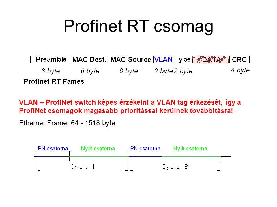 Profinet RT csomag VLAN – ProfiNet switch képes érzékelni a VLAN tag érkezését, így a ProfiNet csomagok magasabb prioritással kerülnek továbbításra.