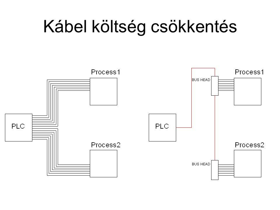 Master-Slave protocol http://www.modbus.org/docs/Modbus_over_serial_line_V1_02.pdf