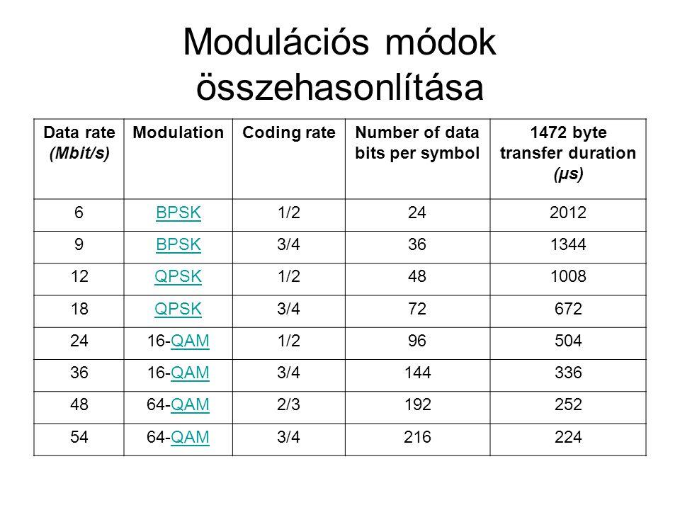 Modulációs módok összehasonlítása Data rate (Mbit/s) ModulationCoding rateNumber of data bits per symbol 1472 byte transfer duration (µs) 6BPSK1/2242012 9BPSK3/4361344 12QPSK1/2481008 18QPSK3/472672 2416-QAMQAM1/296504 3616-QAMQAM3/4144336 4864-QAMQAM2/3192252 5464-QAMQAM3/4216224