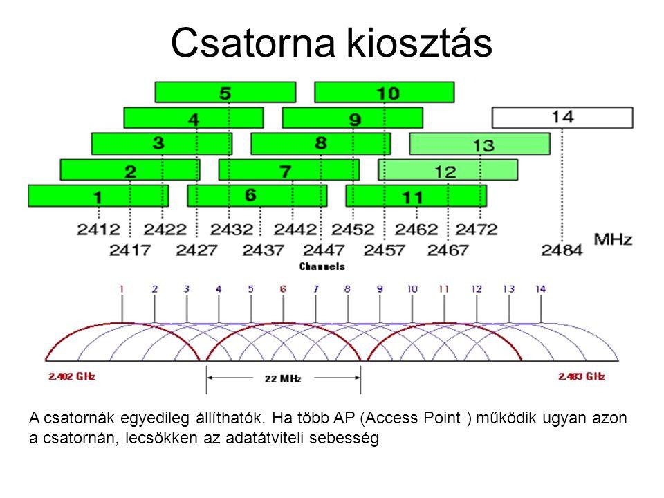 Csatorna kiosztás A csatornák egyedileg állíthatók. Ha több AP (Access Point ) működik ugyan azon a csatornán, lecsökken az adatátviteli sebesség