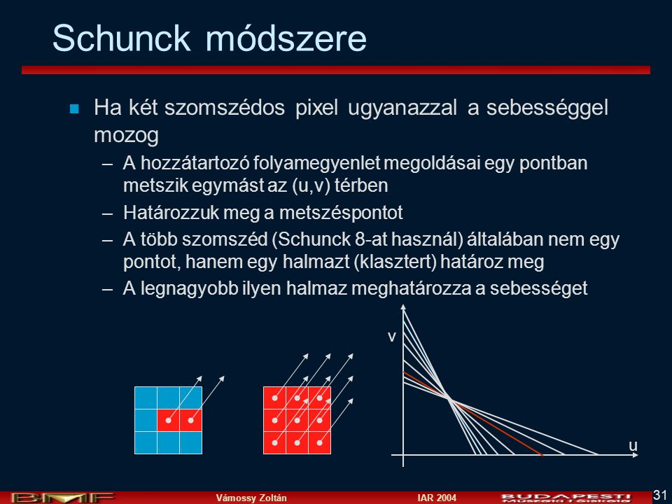 Vámossy Zoltán IAR 2004 31 Schunck módszere n Ha két szomszédos pixel ugyanazzal a sebességgel mozog –A hozzátartozó folyamegyenlet megoldásai egy pon