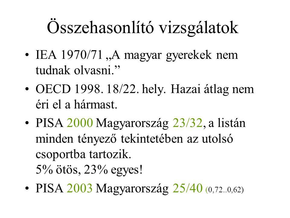 """Összehasonlító vizsgálatok IEA 1970/71 """"A magyar gyerekek nem tudnak olvasni. OECD 1998."""