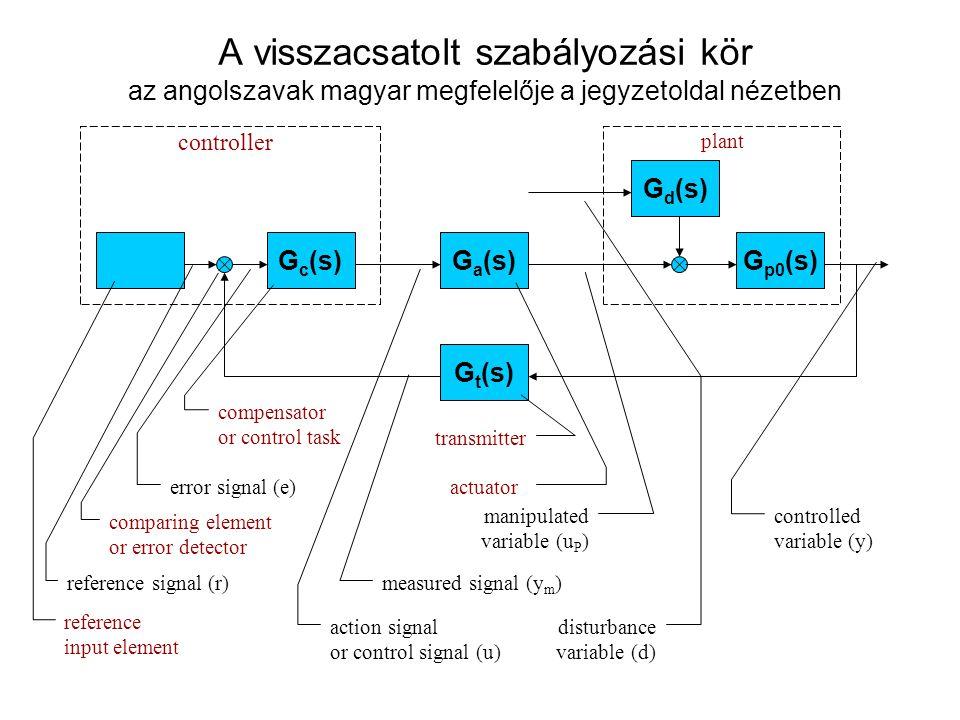plant controller A visszacsatolt szabályozási kör az angolszavak magyar megfelelője a jegyzetoldal nézetben G p0 (s)G c (s)G a (s) G t (s) G d (s) reference input element reference signal (r) comparing element or error detector error signal (e) compensator or control task action signal or control signal (u) measured signal (y m ) actuator transmitter manipulated variable (u P ) disturbance variable (d) controlled variable (y)
