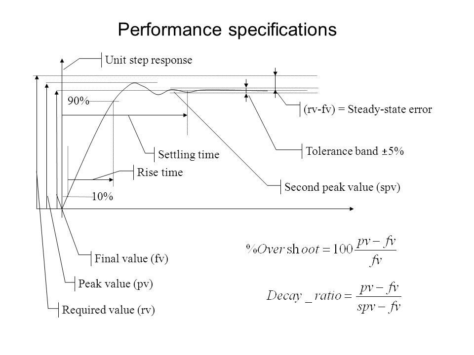 Performance specifications (rv-fv) = Steady-state error Tolerance band  5% Settling time Required value (rv) Final value (fv) Peak value (pv) Rise ti