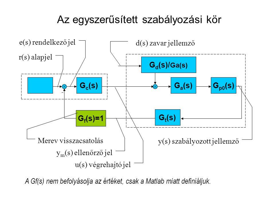 A Matlab használata Az átviteli függvények: Az átviteli függvények definiálása : gc=tf([2],[1]) gp=tf(1.2,[1 3.2 2.6 0.4]) Felnyitott hurok átviteli függvény : g0=series(gc,gp) Zárt kör alapjel átviteli függvény merev visszacsatolás esetén : [ny,dy]=cloop(n0,d0) gy=tf(ny,dy) Eredmény: ny= 0002,4 dy= 13,22,62,8