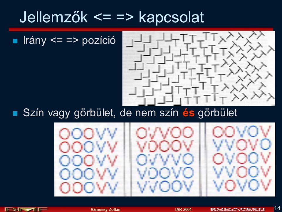 Vámossy Zoltán IAR 2004 14 Jellemzők kapcsolat n Irány pozíció n Szín vagy görbület, de nem szín és görbület