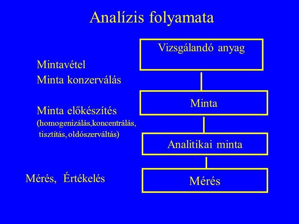 Analitikai terv Az analitikai tervnek tartalmazni kell: a műveleteket végzők nevét és a műveletek elvégzésének idejét, a vizsgálandó közeget, a mérendő komponenseket, a várható koncentrációkat, a várható mintaszámot és a minták mennyiségét, a mintavétel módját, a minta-előkészítés műveleteit, a felhasznált műszereket, eszközöket és vegyszereket, az eredmények kiértékelésének és megadásának módját, az eredmények ismeretében a szükséges intézkedéseket, a vizsgálatok befejezésének kritériumait, a műveletek minőségbiztosítási és minőségellenőrzési kritériumait és Minőségbiztosítás/Minőségellenőrzés feladatait.