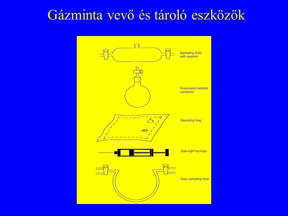 Hulladéklerakó gázkibocsátása az idő függvényében
