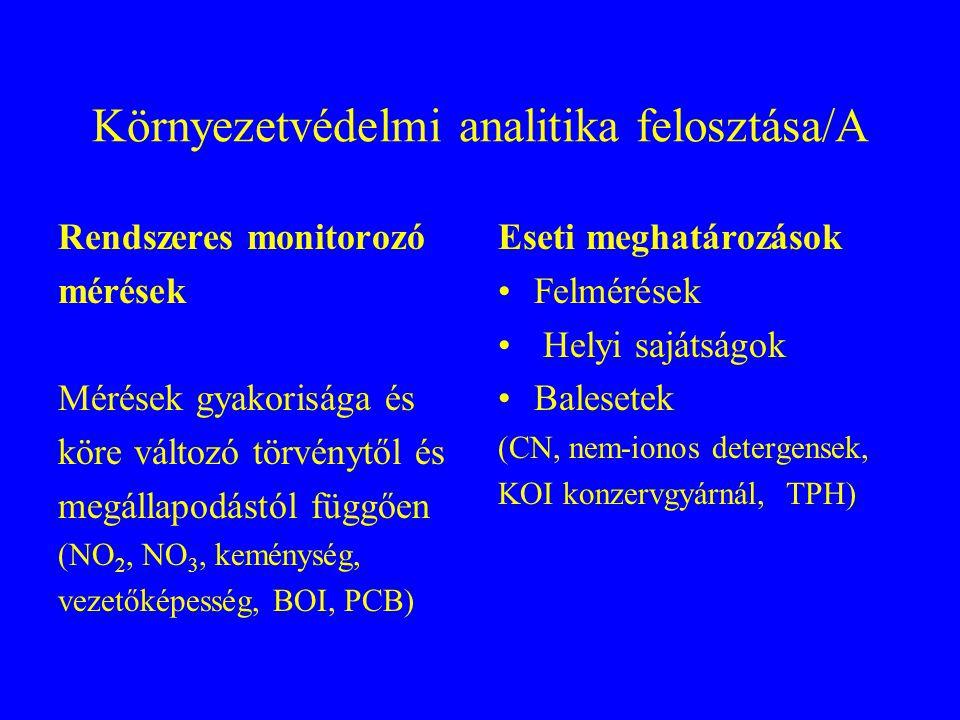 Mérendő komponensek kiválasztásának szempontjai Mérendő közeg és környezete (talaj-szennyvíz, ivóvíz bázis-hulladéklerakó, iszap-víz) Komponensek mérgező hatása (Dioxinok, fenolok, ionos detergensek, DDT ) Komponensek előfordulása és koncentrációja (Fe, naftalin-szulfonátok, bezafibrát, cián) Komponensek mérhetősége (metabolitok, Na-szulfonátok) Kompromisszum a különböző szempontok között (16 PAH, 7 PCB, lindán - igen ) (2-metilkrizén, glükuronidadduktok - nem)