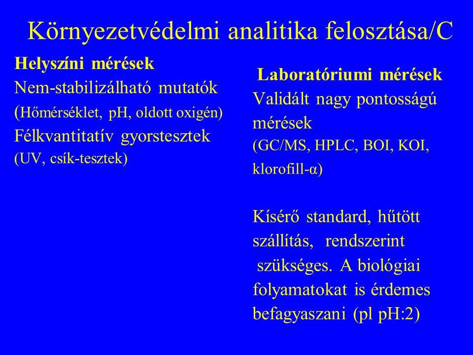 Környezetvédelmi analitika felosztása/B Komponensek elkülönült mérése (Fe, Cr 3+, Cr 6+, Ca, NH 3, NO 2, NO 3, atrazine, Silvex, DDT, benz[a]pirén) Csoportok mérése ( TOC, TPH, PAH, ANA, KOI összes nitrogén, összes Cr )