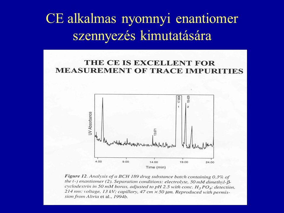 CE alkalmas nyomnyi enantiomer szennyezés kimutatására