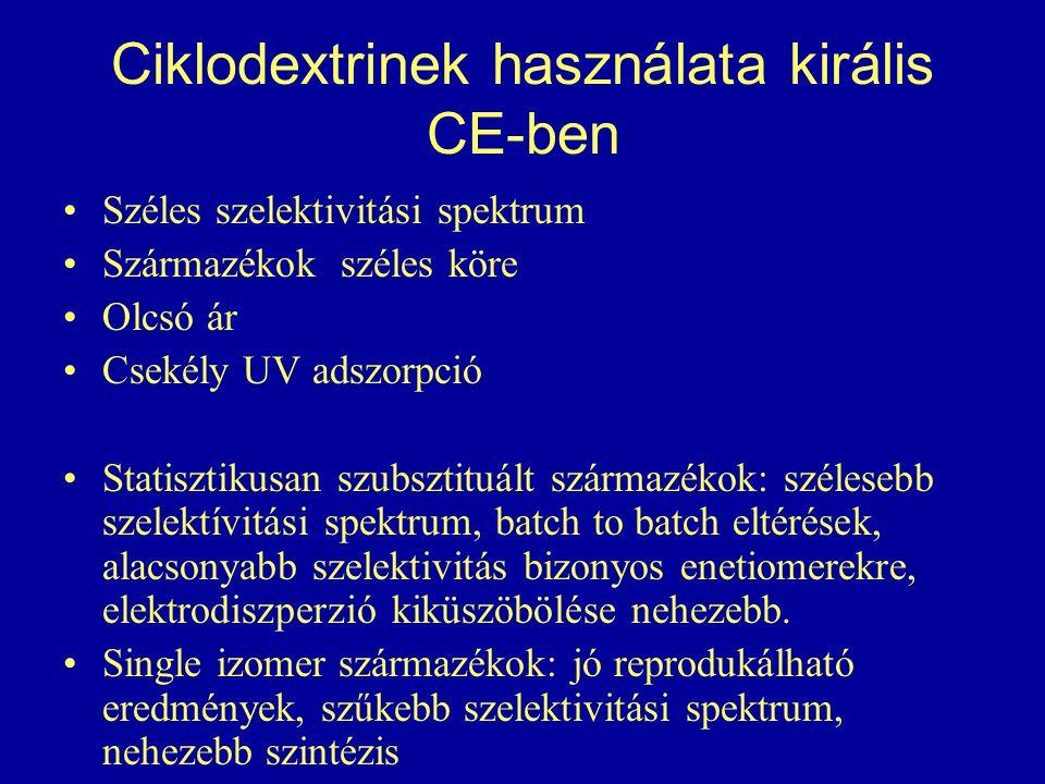 Ciklodextrinek használata királis CE-ben Széles szelektivitási spektrum Származékok széles köre Olcsó ár Csekély UV adszorpció Statisztikusan szubsztituált származékok: szélesebb szelektívitási spektrum, batch to batch eltérések, alacsonyabb szelektivitás bizonyos enetiomerekre, elektrodiszperzió kiküszöbölése nehezebb.