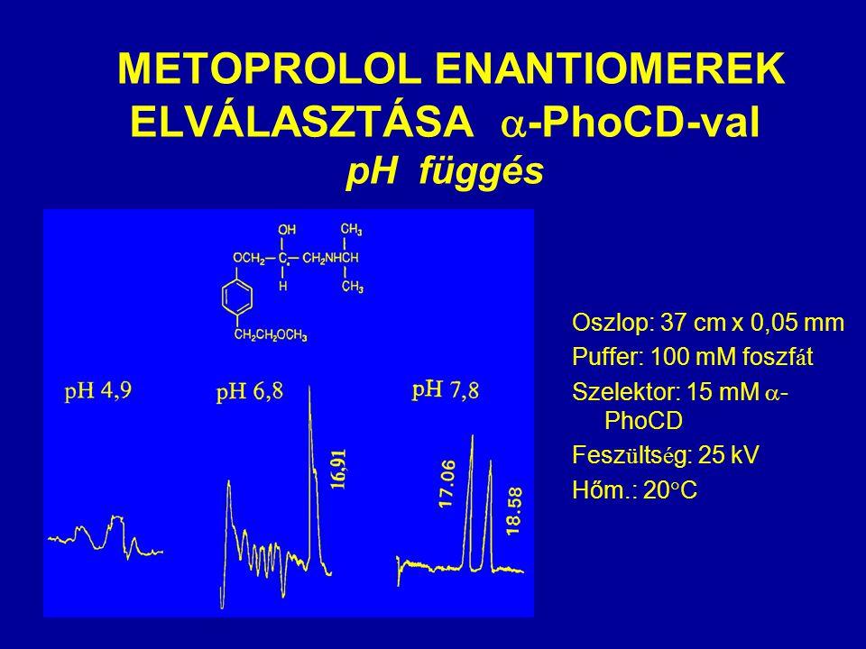  METOPROLOL ENANTIOMEREK ELVÁLASZTÁSA  -PhoCD-val pH függés Oszlop: 37 cm x 0,05 mm Puffer: 100 mM foszf á t Szelektor: 15 mM  - PhoCD Fesz ü lts é g: 25 kV Hőm.: 20  C