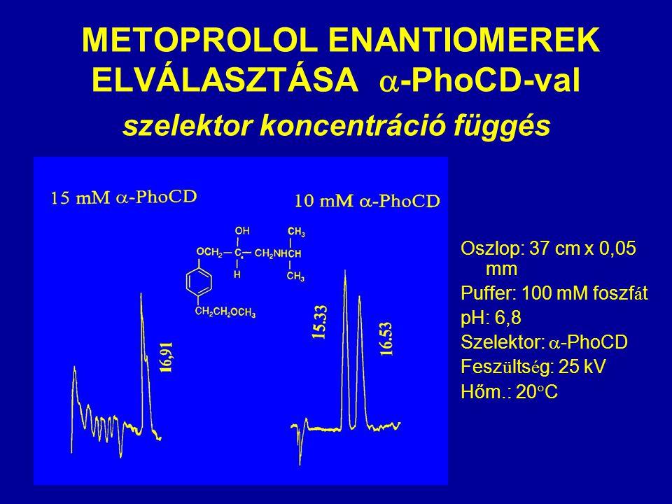  METOPROLOL ENANTIOMEREK ELVÁLASZTÁSA  -PhoCD-val szelektor koncentráció függés Oszlop: 37 cm x 0,05 mm Puffer: 100 mM foszf á t pH: 6,8 Szelektor:  -PhoCD Fesz ü lts é g: 25 kV Hőm.: 20  C