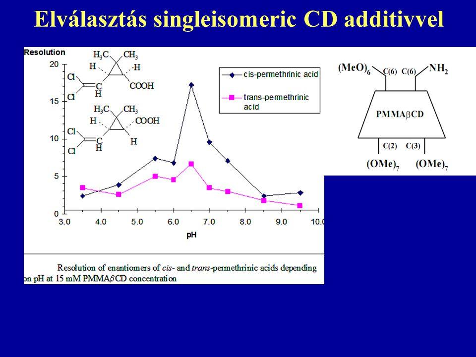 Elválasztás singleisomeric CD additivvel