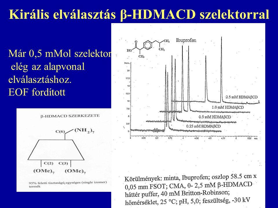 Királis elválasztás β-HDMACD szelektorral Már 0,5 mMol szelektor elég az alapvonal elválasztáshoz.
