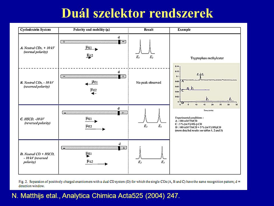 Duál szelektor rendszerek N. Matthijs etal., Analytica Chimica Acta525 (2004) 247.