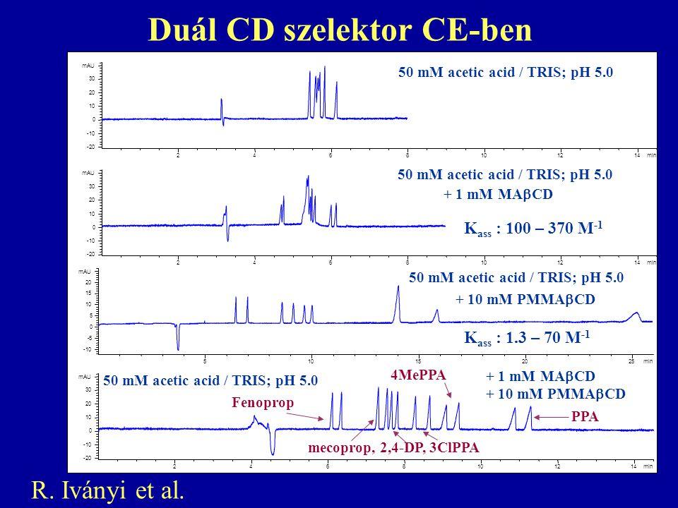 Duál CD szelektor CE-ben min 2468101214 mAU -20 -10 0 10 20 30 min 2468101214 mAU -20 -10 0 10 20 30 min 2468101214 mAU -20 -10 0 10 20 30 min 5 10 15 20 25 mAU -10 -5 0 5 15 20 50 mM acetic acid / TRIS; pH 5.0 + 1 mM MA  CD 50 mM acetic acid / TRIS; pH 5.0 + 10 mM PMMA  CD 50 mM acetic acid / TRIS; pH 5.0 + 1 mM MA  CD + 10 mM PMMA  CD K ass : 100 – 370 M -1 K ass : 1.3 – 70 M -1 mecoprop, 2,4-DP, 3ClPPA Fenoprop 4MePPA PPA R.