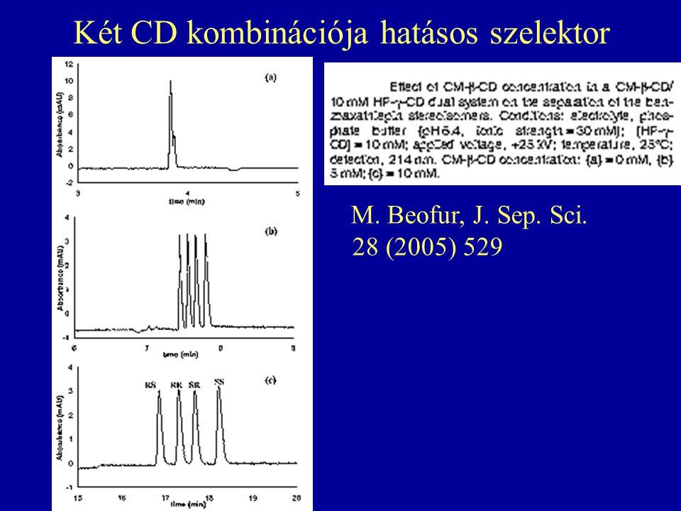 Két CD kombinációja hatásos szelektor M. Beofur, J. Sep. Sci. 28 (2005) 529