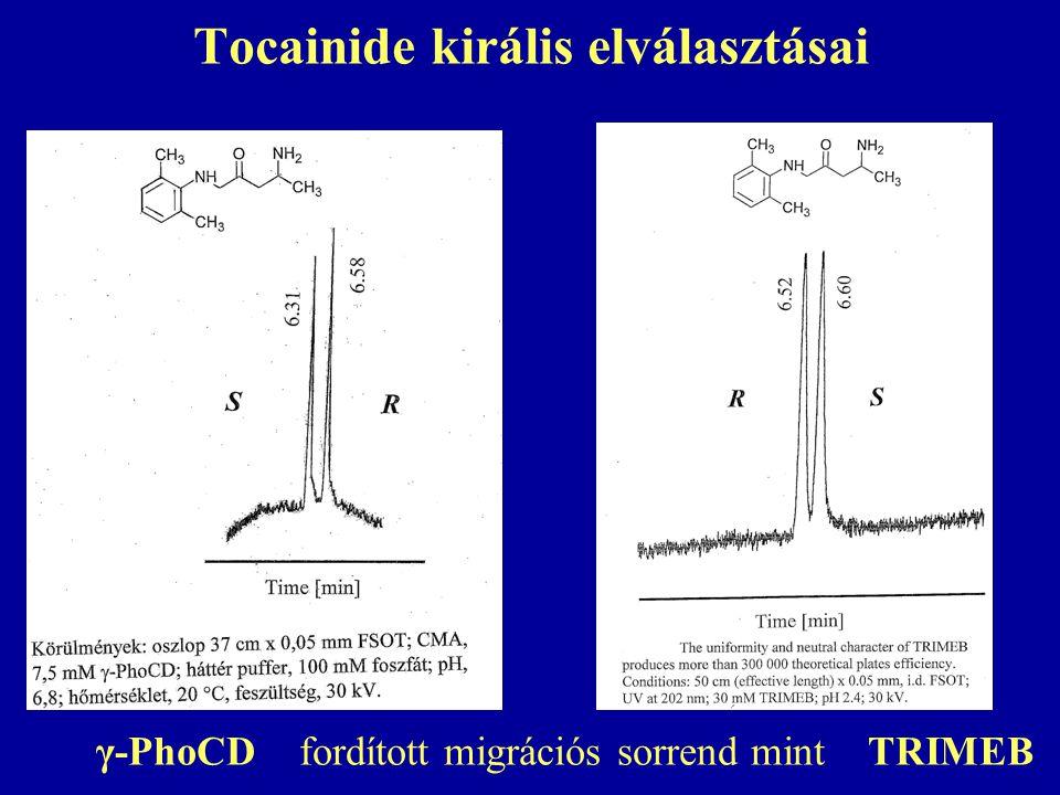 Tocainide királis elválasztásai γ-PhoCD fordított migrációs sorrend mint TRIMEB