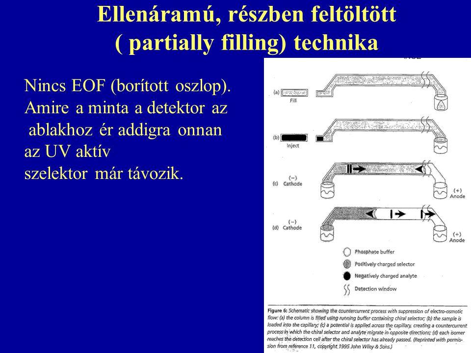 Ellenáramú, részben feltöltött ( partially filling) technika Nincs EOF (borított oszlop).