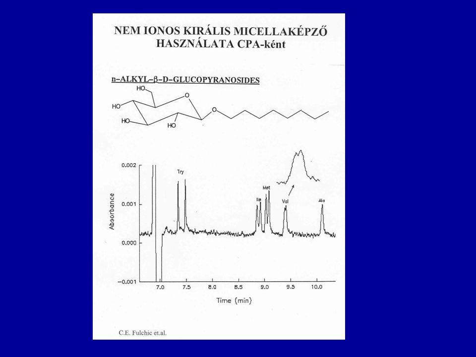 Királ CE celluláz fehérje szelektorral A fehérje szelektorok jobbak CMA-ként mint CSP-ként, mert az oldott állapot miatt gyorsabb az anyagátadás