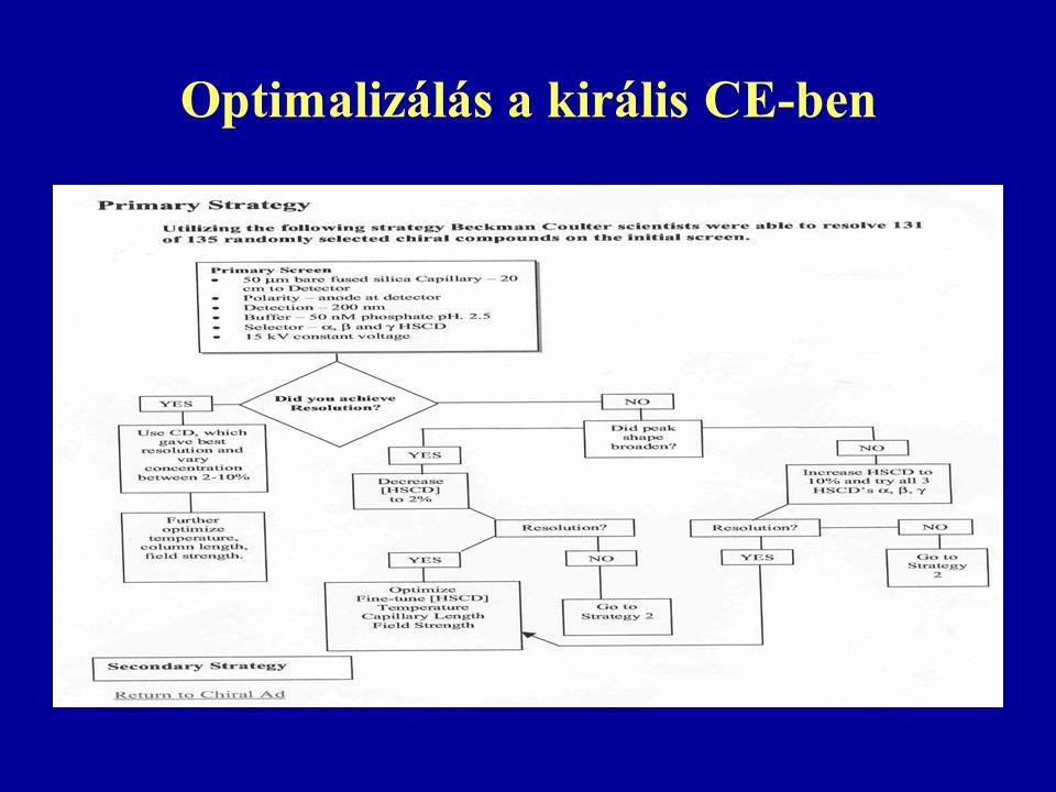 Optimalizálás a királis CE-ben