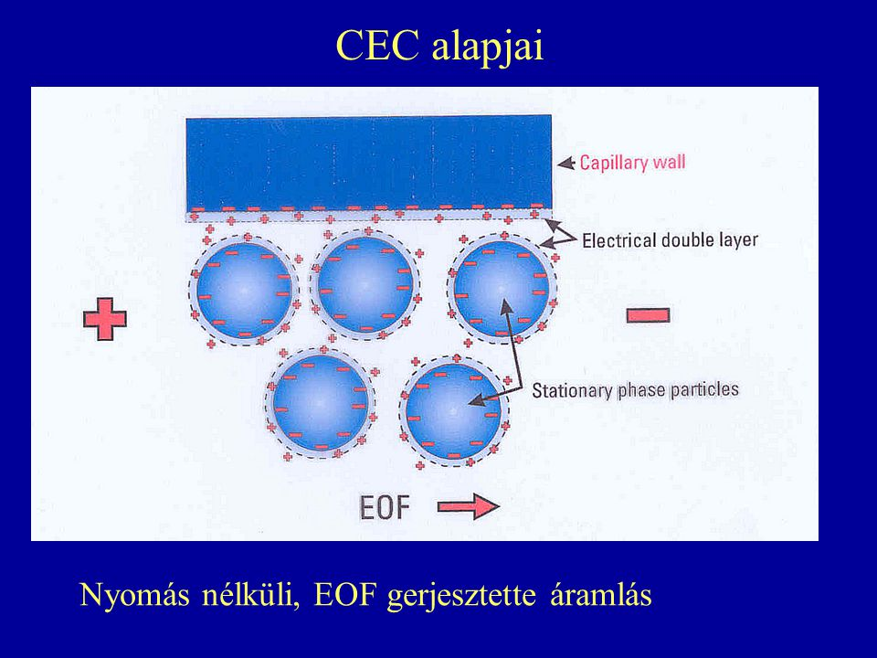 CEC alapjai Nyomás nélküli, EOF gerjesztette áramlás
