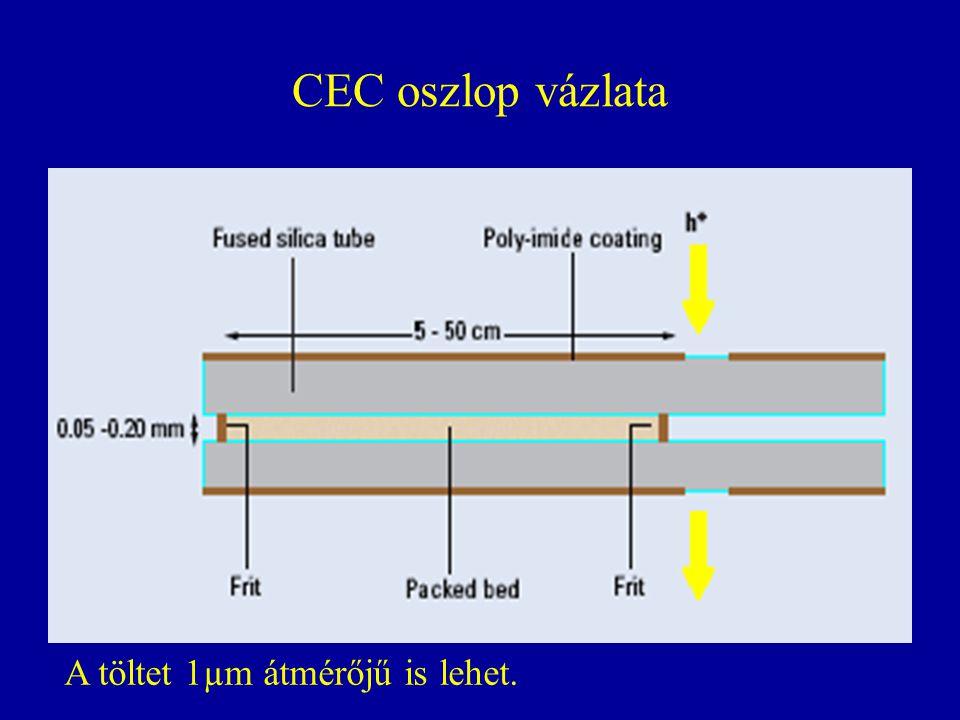 CEC oszlop vázlata A töltet 1µm átmérőjű is lehet.