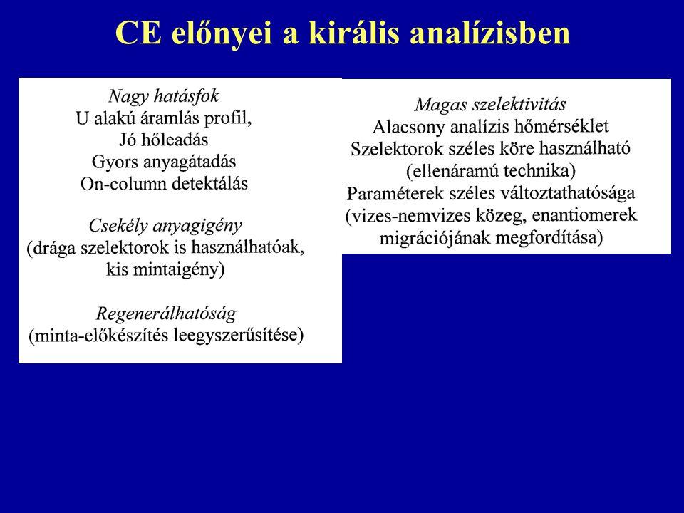 CE előnyei a királis analízisben