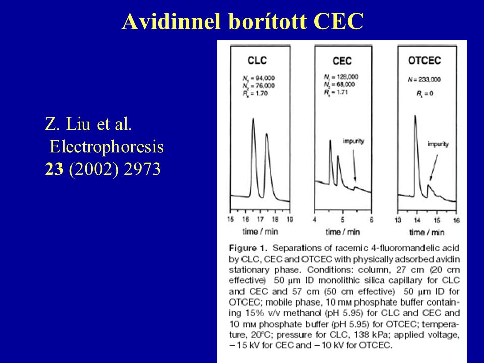 Avidinnel borított CEC Z. Liu et al. Electrophoresis 23 (2002) 2973
