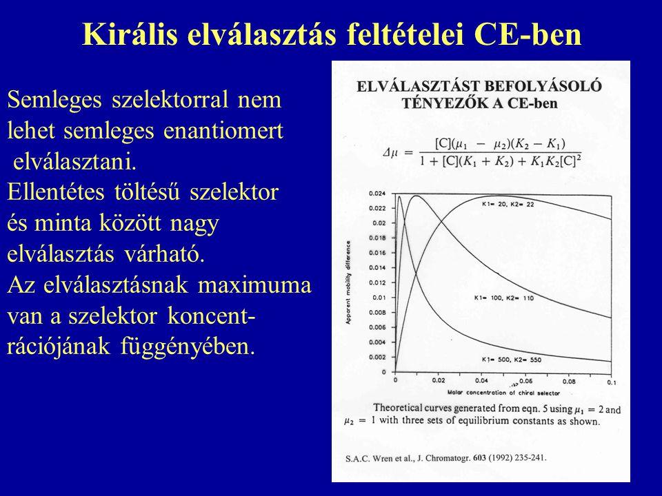 Királis elválasztás feltételei CE-ben Semleges szelektorral nem lehet semleges enantiomert elválasztani.