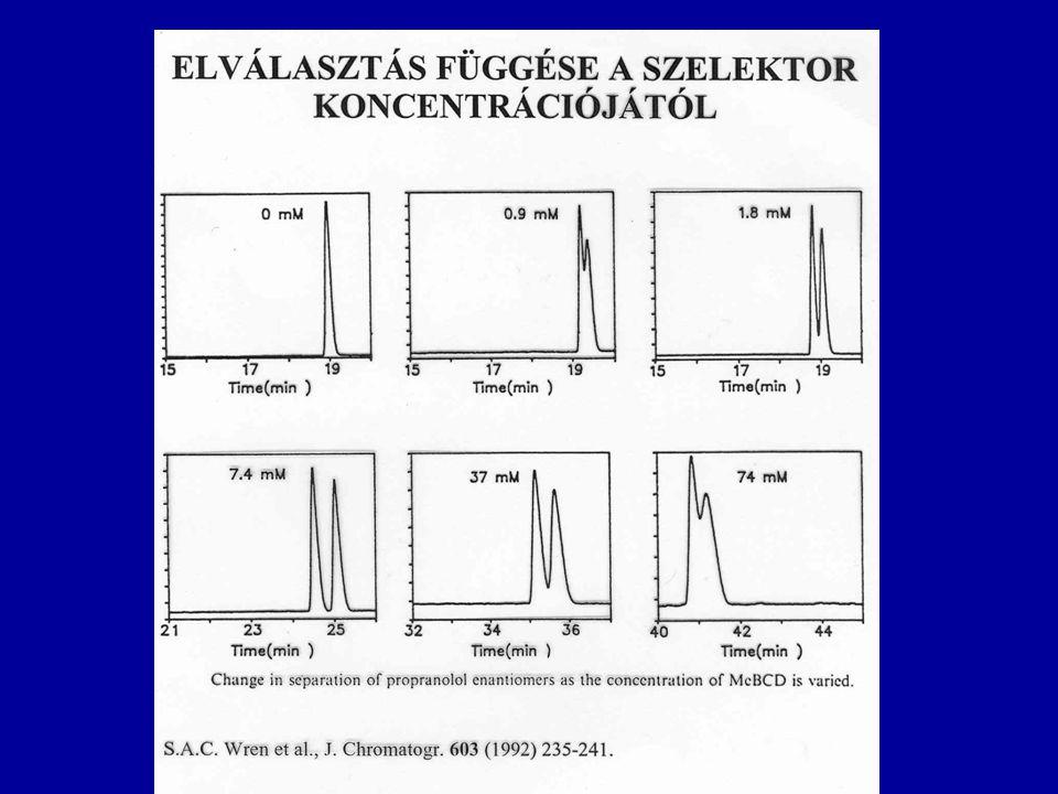 Királis elválasztás β-PMMACD szelektorral Ellentétes töltésű szelektor és minta párosítások nagy elválasztást adnak.