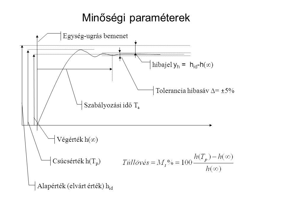 Egyszerűsített szabályozási kör G c (s)G p (s) r(s) alapjel y m (s) ellenőrző jel e(s) rendelkező jel u(s) végrehajtó jel G f (s)=1 A felnyitott hurok átviteli függvénye: A zárt szabályozási kör alapjel – ellenőrző jel átviteli függvénye: