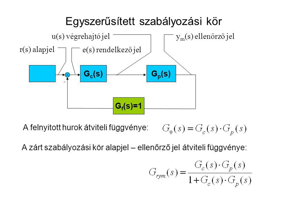 Egyszerűsített szabályozási kör G c (s)G p (s) r(s) alapjel y m (s) ellenőrző jel e(s) rendelkező jel u(s) végrehajtó jel G f (s)=1 A felnyitott hurok