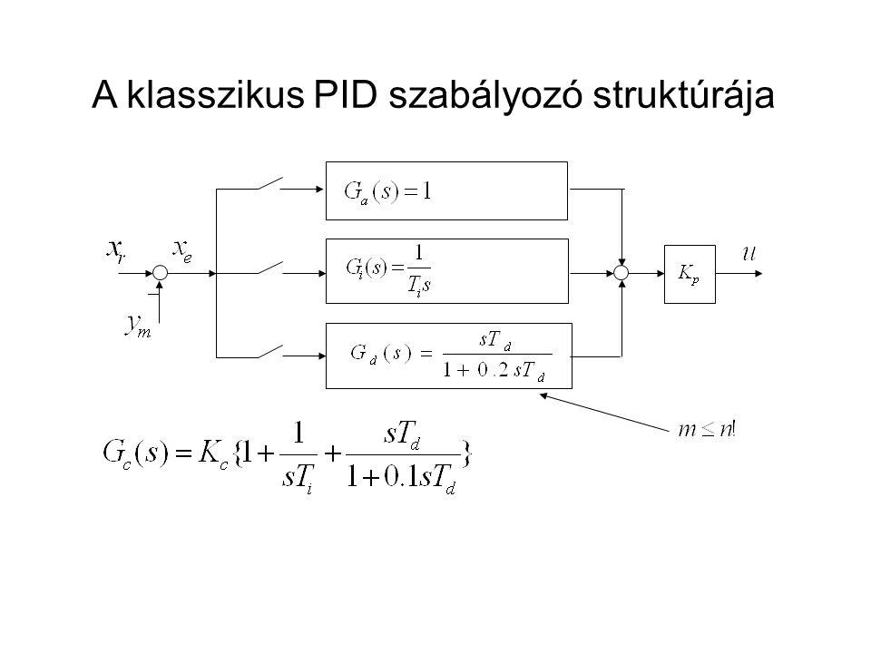 Mintafeladat Legyen a legegyszerűbb szabályozási kör modellben a szakasz G p (s) és a kompenzáló tag G c (s) átviteli függvényei az alábbiak: 1.