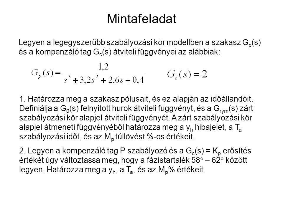 Mintafeladat Legyen a legegyszerűbb szabályozási kör modellben a szakasz G p (s) és a kompenzáló tag G c (s) átviteli függvényei az alábbiak: 1. Határ