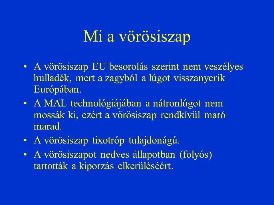 2011 február végén a MAL Zrt.átállt a száraz technológiára.