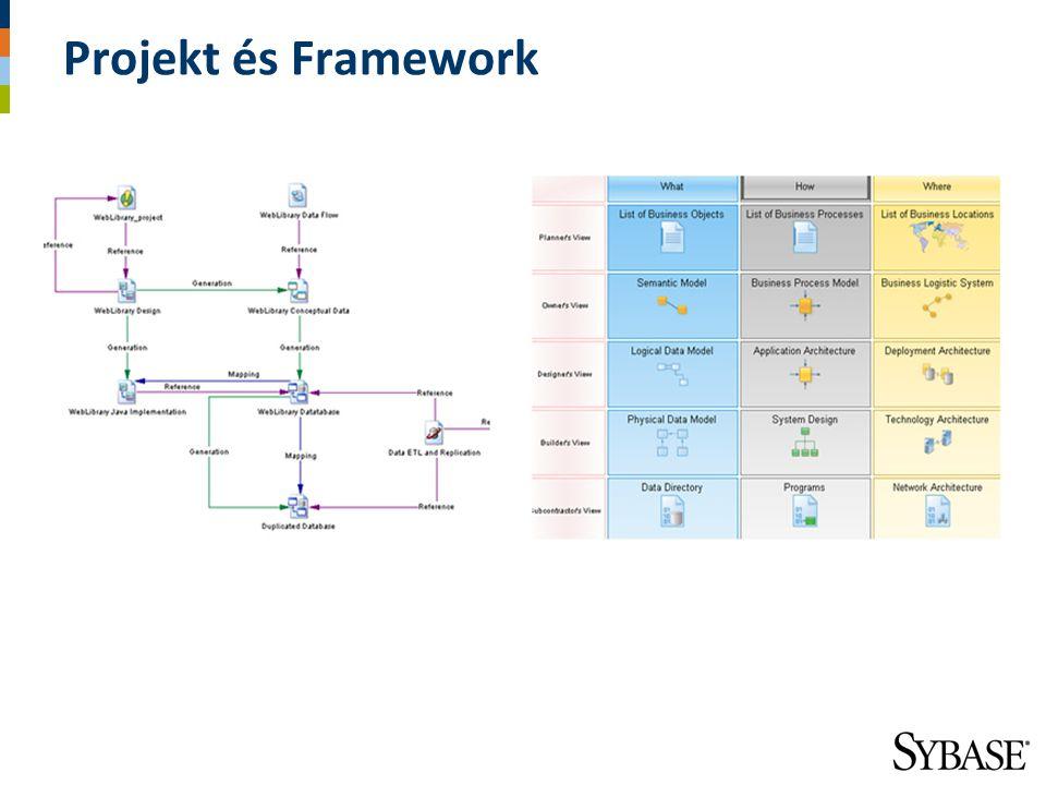 Projekt és Framework