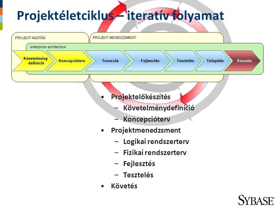 Projektéletciklus – iteratív folyamat Projektelőkészítés –Követelménydefiníció –Koncepcióterv Projektmenedzsment –Logikai rendszerterv –Fizikai rendsz