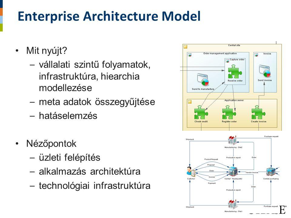Enterprise Architecture Model Mit nyújt? – vállalati szintű folyamatok, infrastruktúra, hiearchia modellezése – meta adatok összegyűjtése – hatáselemz