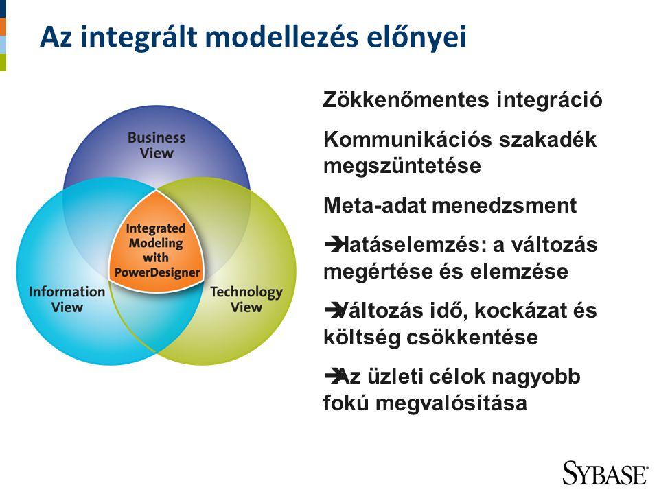 Az integrált modellezés előnyei Zökkenőmentes integráció Kommunikációs szakadék megszüntetése Meta-adat menedzsment  Hatáselemzés: a változás megérté
