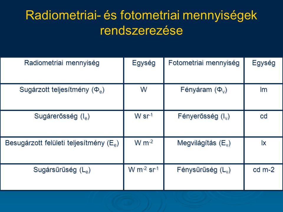 Radiometriai- és fotometriai mennyiségek rendszerezése Radiometriai mennyiség Egység Fotometriai mennyiség Egység Sugárzott teljesítmény (Φ e ) W Fény