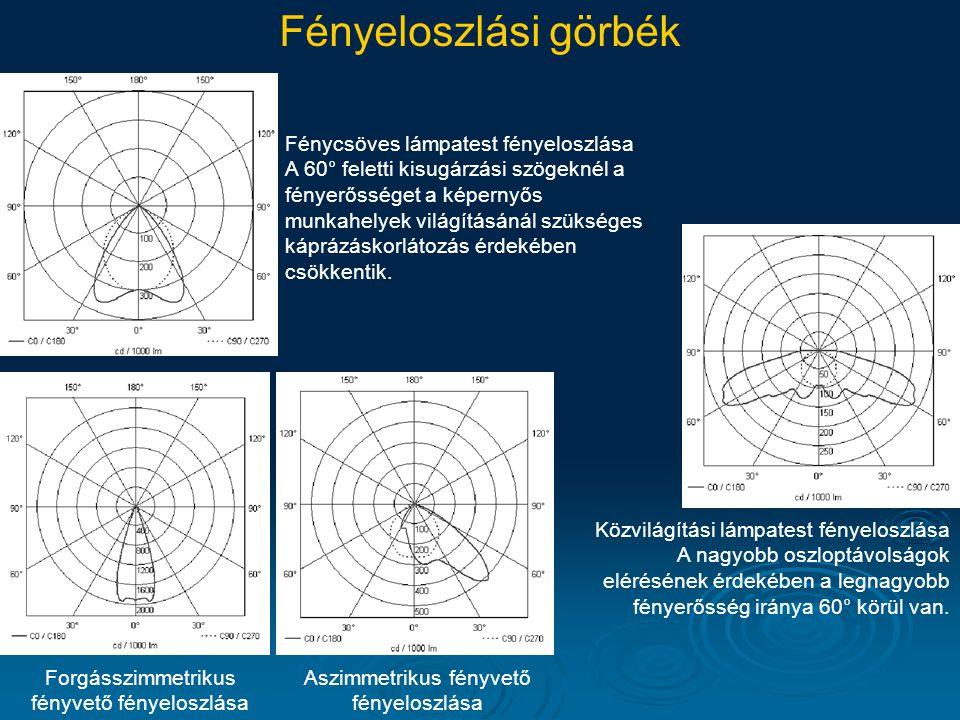 Fényeloszlási görbék Fénycsöves lámpatest fényeloszlása A 60° feletti kisugárzási szögeknél a fényerősséget a képernyős munkahelyek világításánál szük
